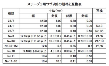 Staples_table1